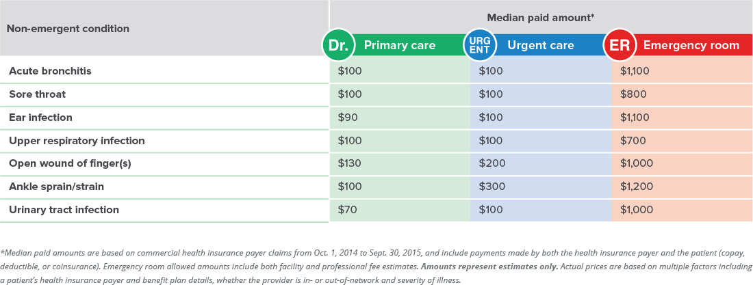 Cost Table, Comparing costs, healthcare costs, predicting healthcare costs